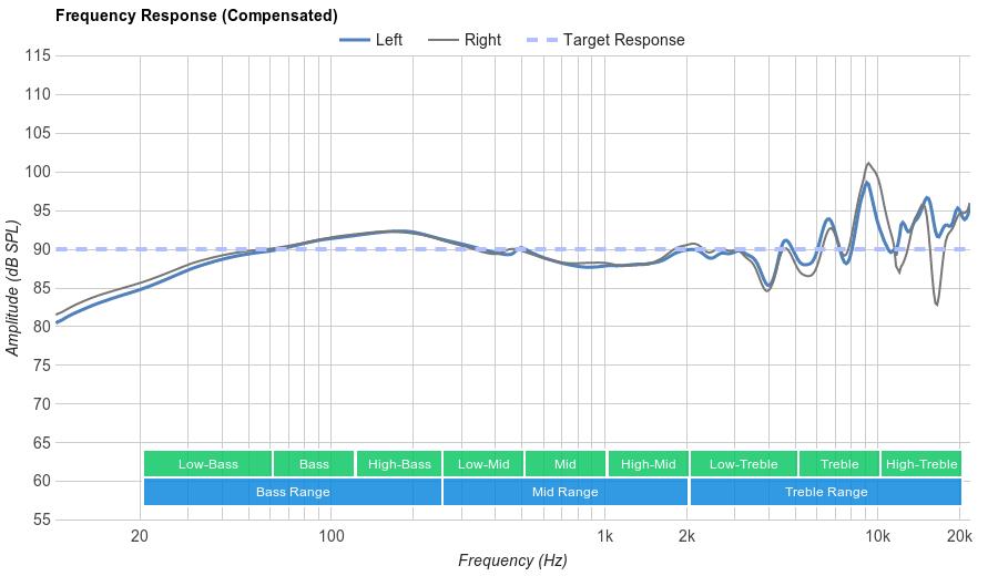 Beyerdynamic DT 990 PRO Frequency Response