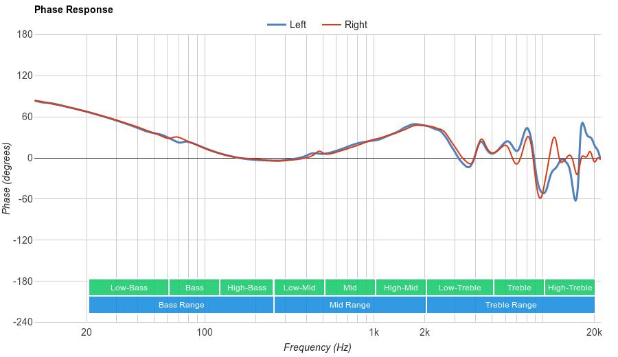 Beyerdynamic DT 990 PRO Phase Response