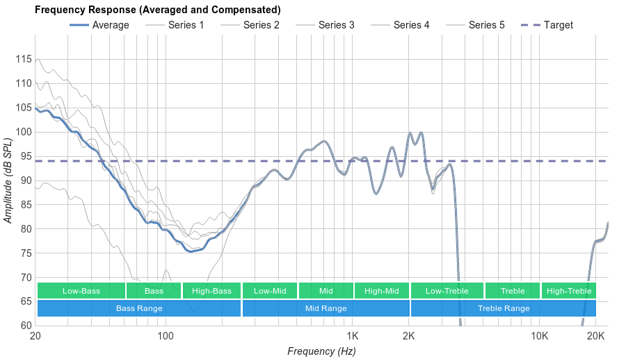 Bluedio T3 Plus Microphone Frequency Response