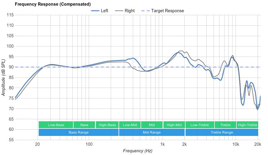 BÖHM B-66 Frequency Response