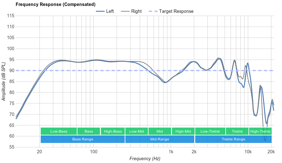 Bose QuietComfort 20 Frequency Response