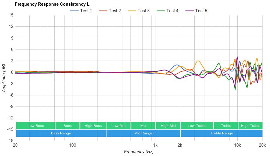Bose QuietComfort 25 Consistency L