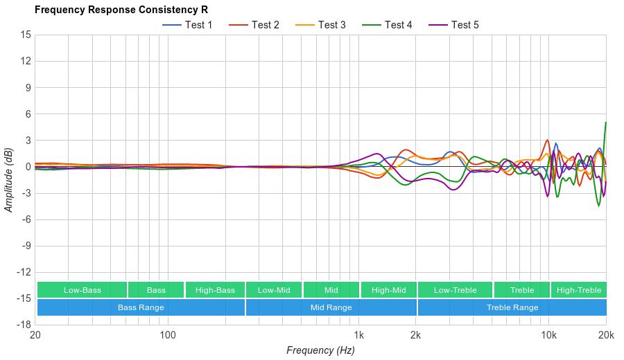 Bose QuietComfort 25 Consistency R