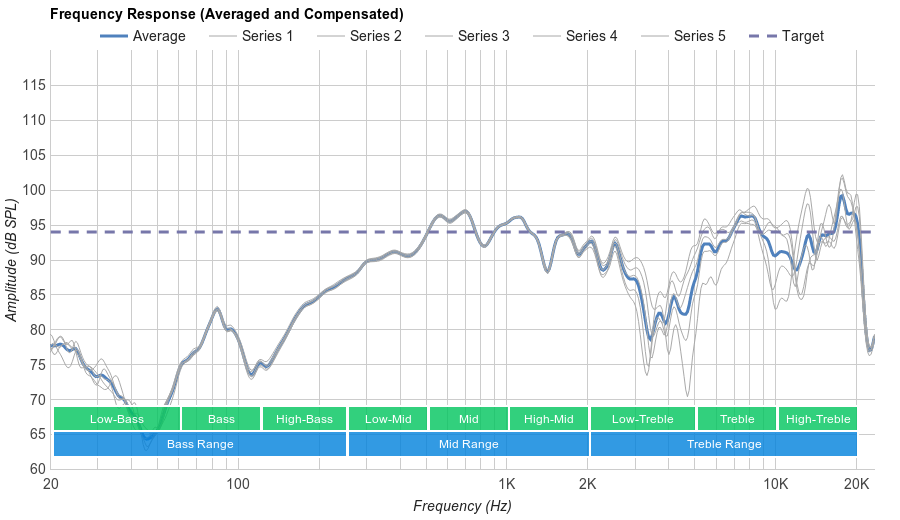 Bose QuietComfort 25 Microphone Frequency Response