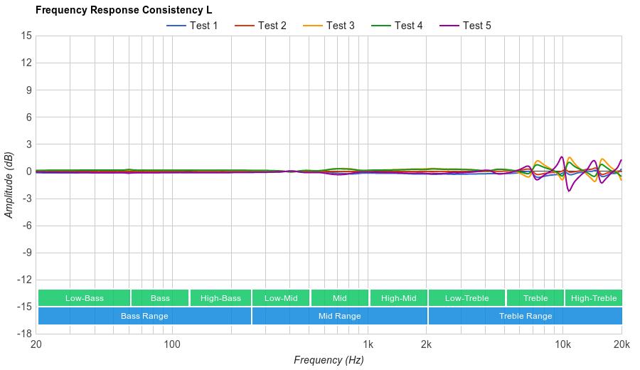 Bose QuietControl 30 Consistency L