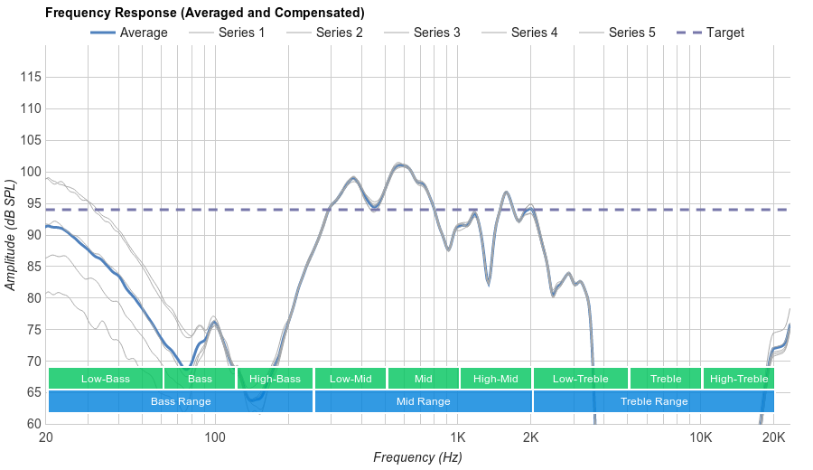 Bose QuietControl 30 Microphone Frequency Response