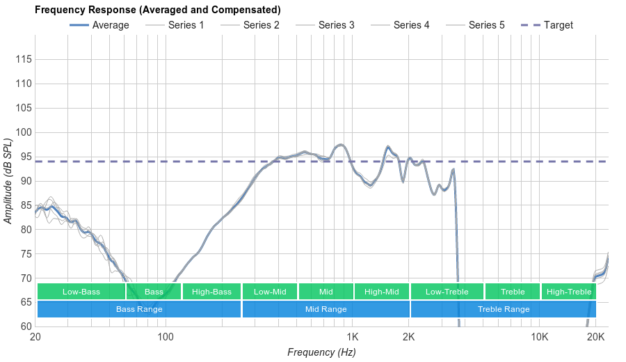 Bose SoundLink Around-Ear II Microphone Frequency Response