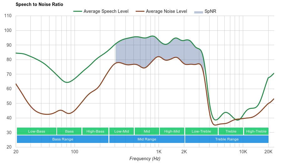 Bose SoundLink Around-Ear II SpNR