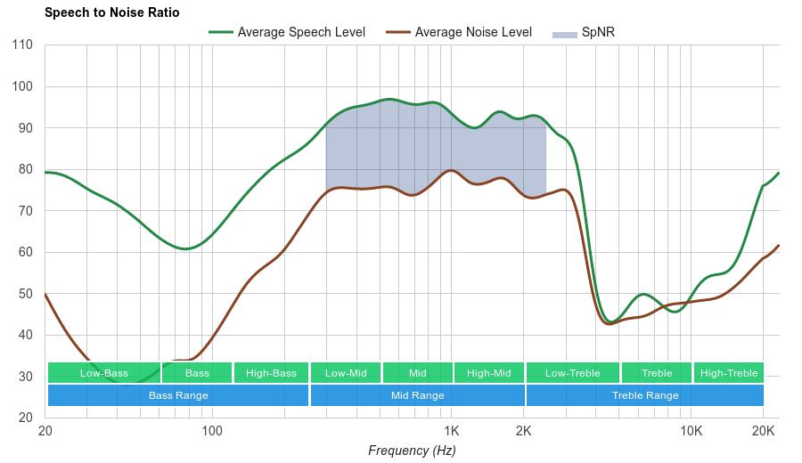 Bose SoundLink On-Ear SpNR