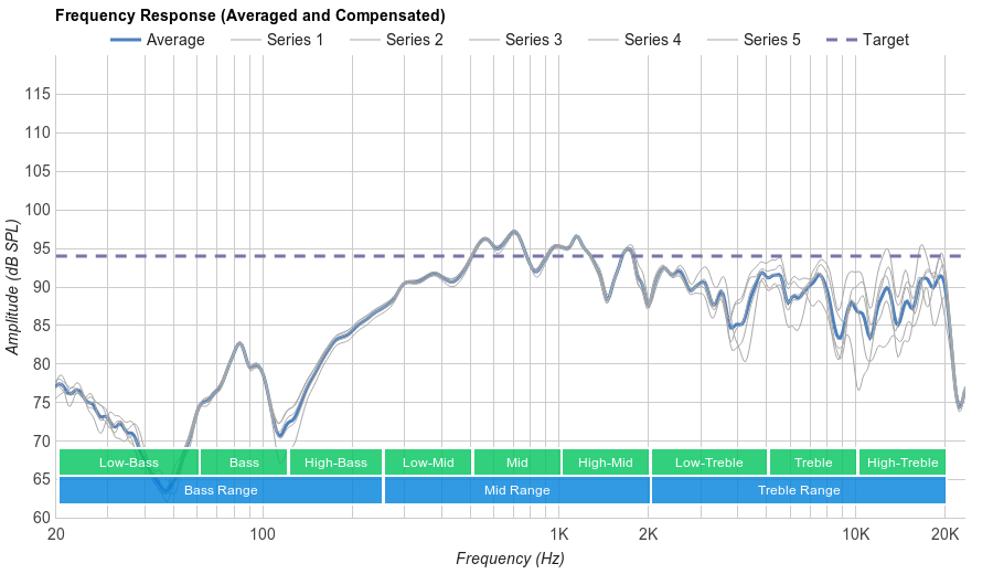 Bose SoundSport In-Ear Microphone Frequency Response