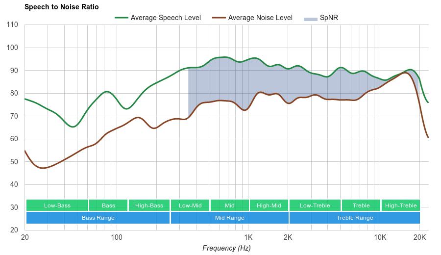 Bose SoundSport In-Ear SpNR