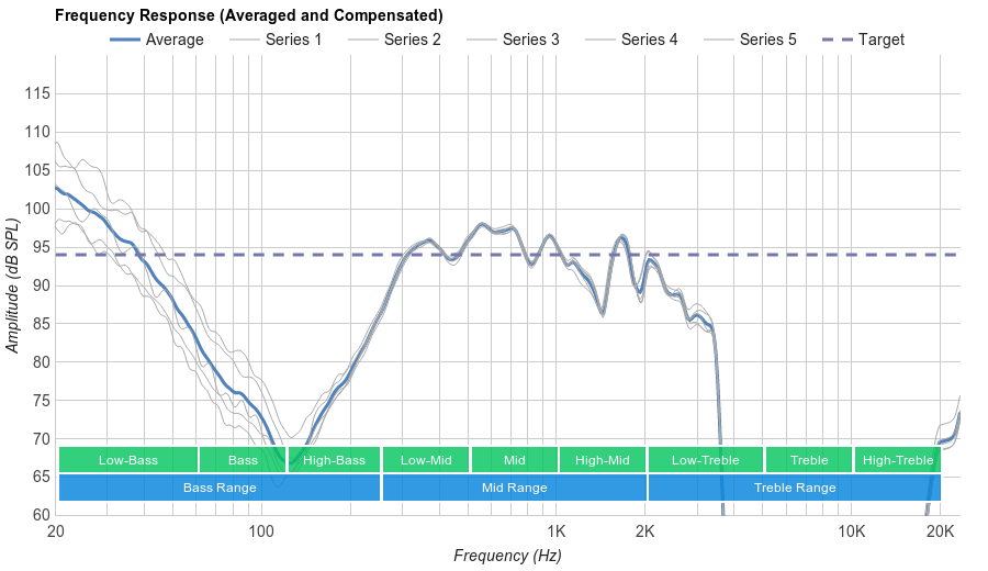 Bose SoundSport Wireless Microphone Frequency Response