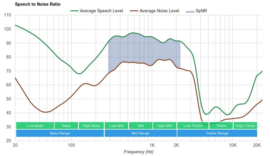 Bose SoundSport Wireless SpNR