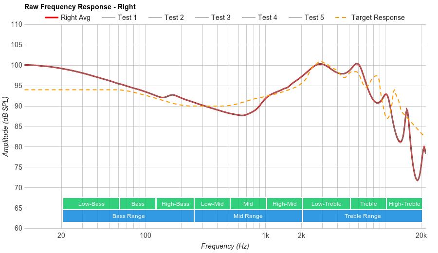 Bose SoundTrue Ultra In-Ear Raw FR R