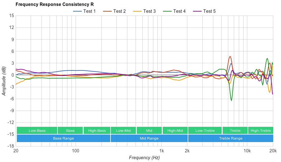 Creative Sound Blaster EVO ZxR Consistency R