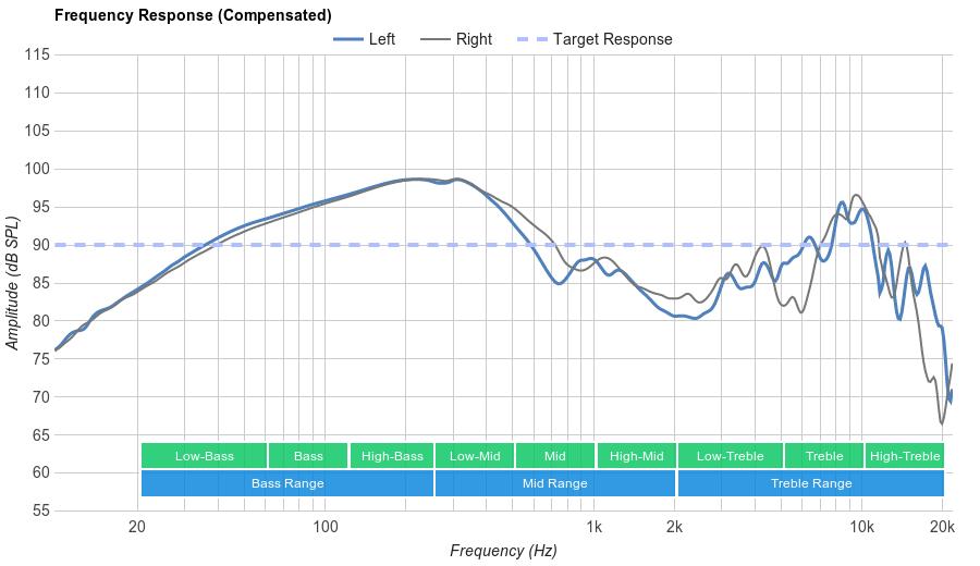 Creative Sound Blaster EVO ZxR Frequency Response