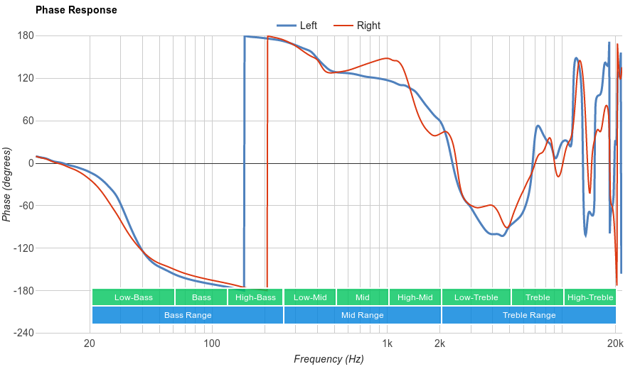 Diskin Wireless Bluetooth Phase Response