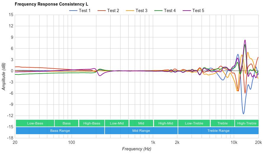 Grado SR125e Consistency L