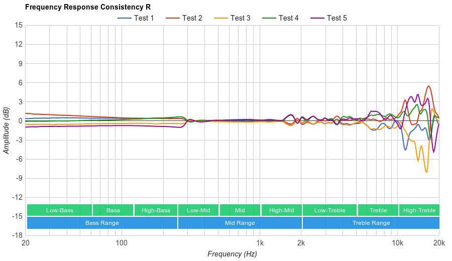 Grado SR125e Consistency R