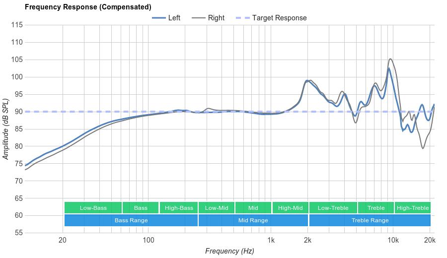 Grado SR125e Frequency Response
