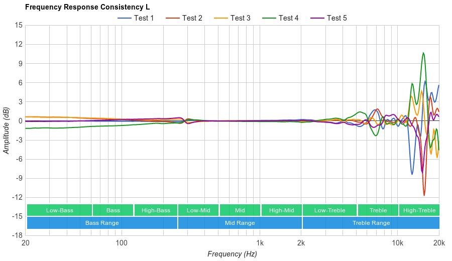 Grado SR225e Consistency L