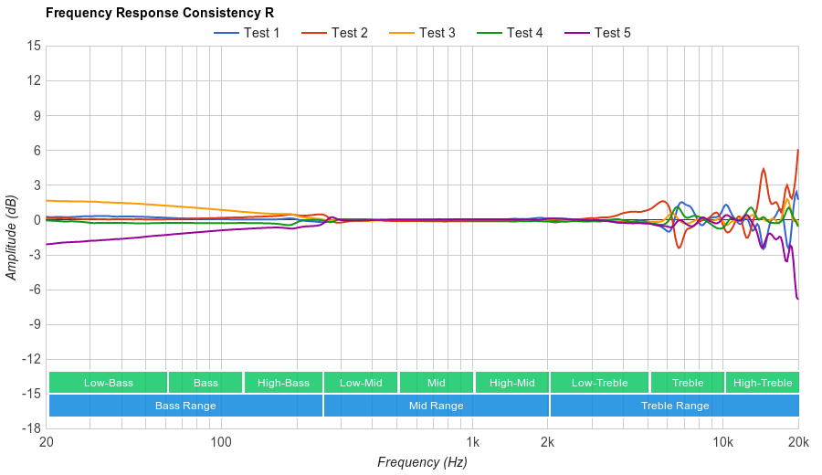 Grado SR225e Consistency R