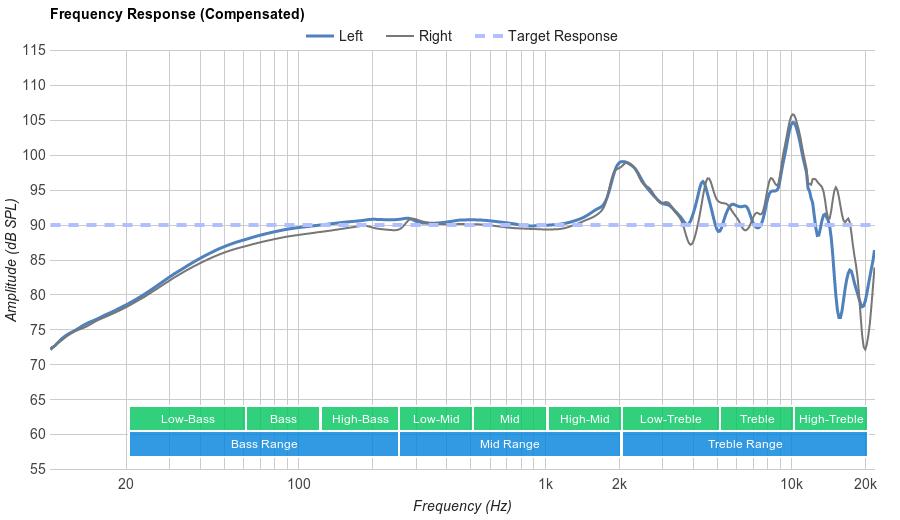 Grado SR225e Frequency Response