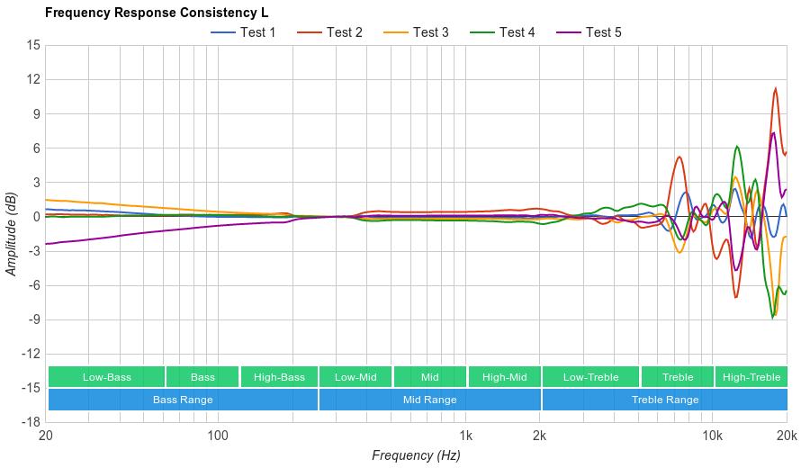 Grado SR325e Consistency L
