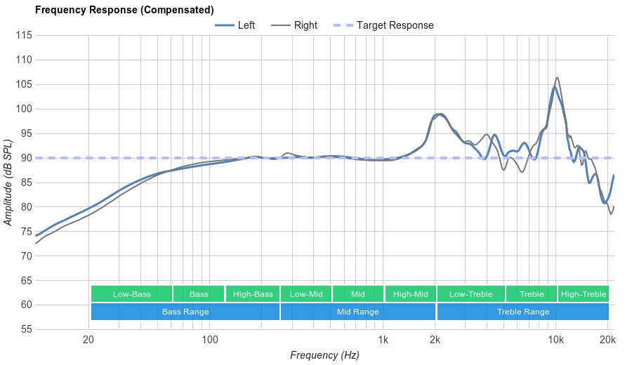 Grado SR325e Frequency Response