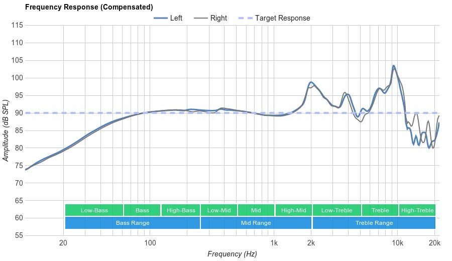 Grado SR60e Frequency Response