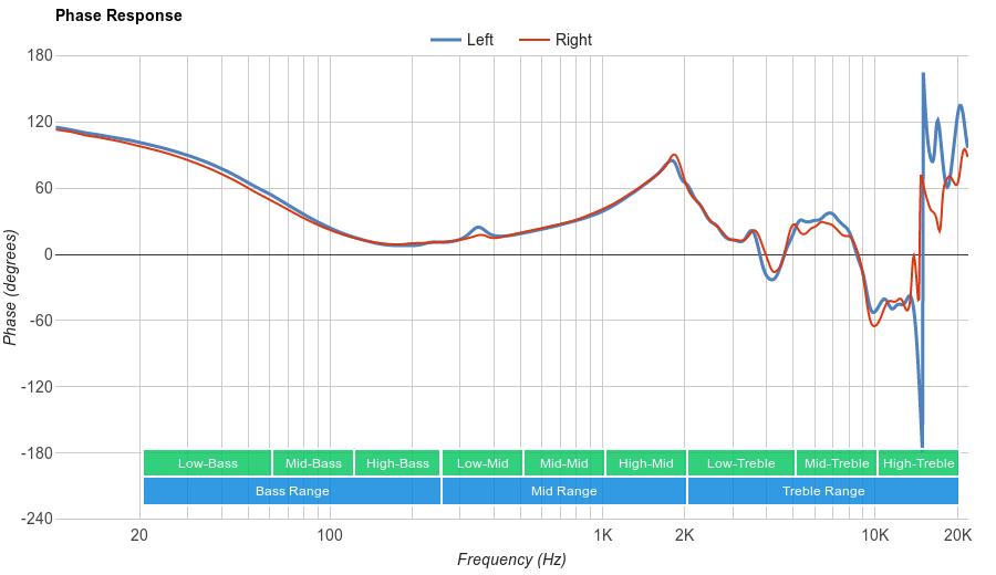Grado SR60e Phase Response