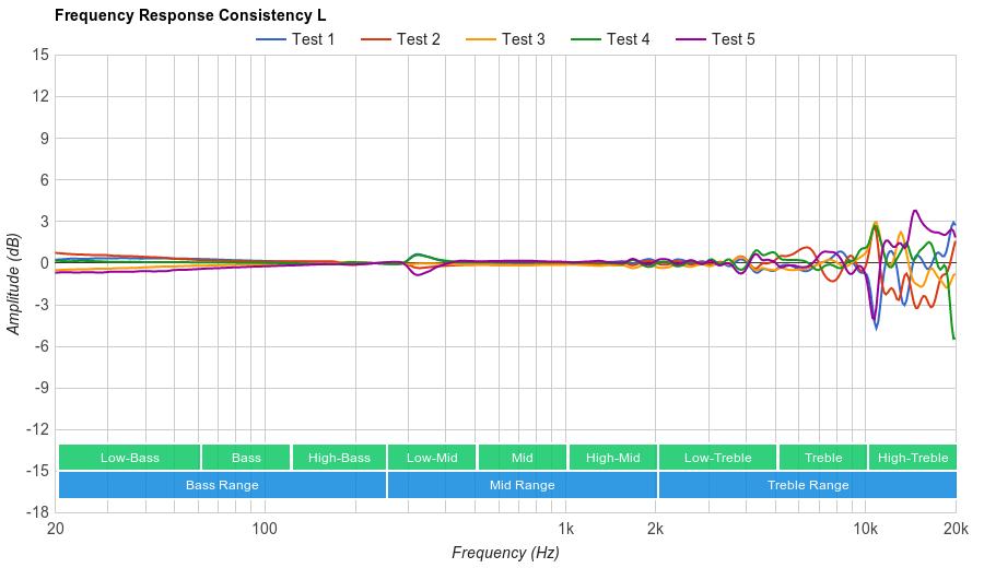 Grado SR80e Consistency L