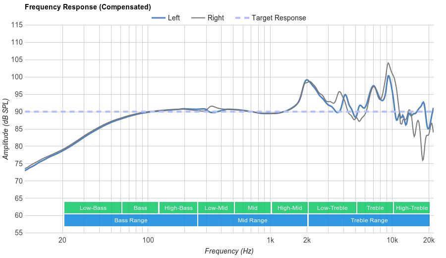 Grado SR80e Frequency Response