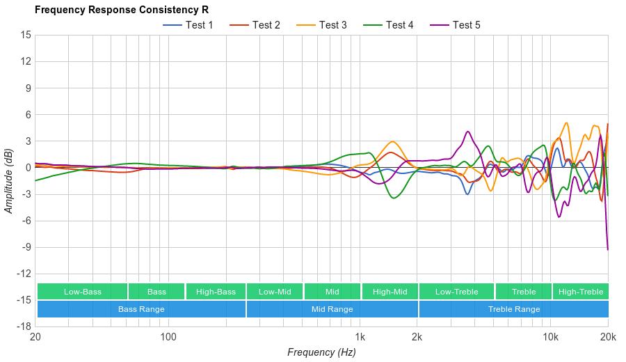 Harman/Kardon NC Consistency R