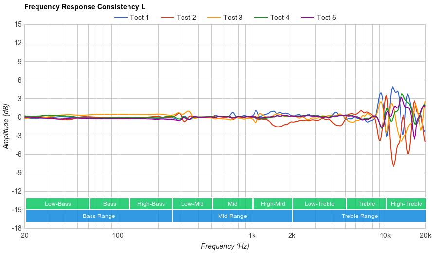 HiFiMan Edition X Consistency L