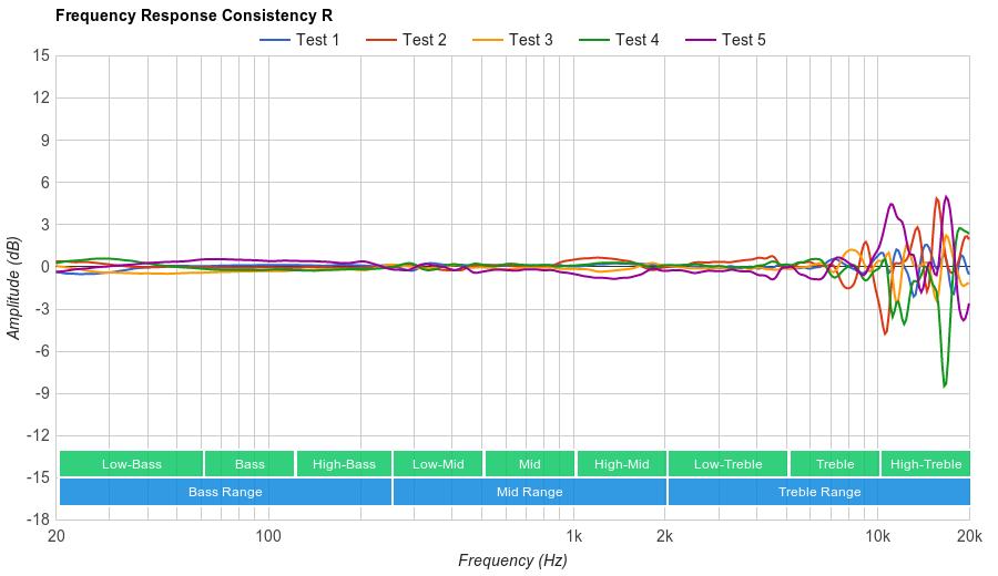 HiFiMan HE-400i Consistency R