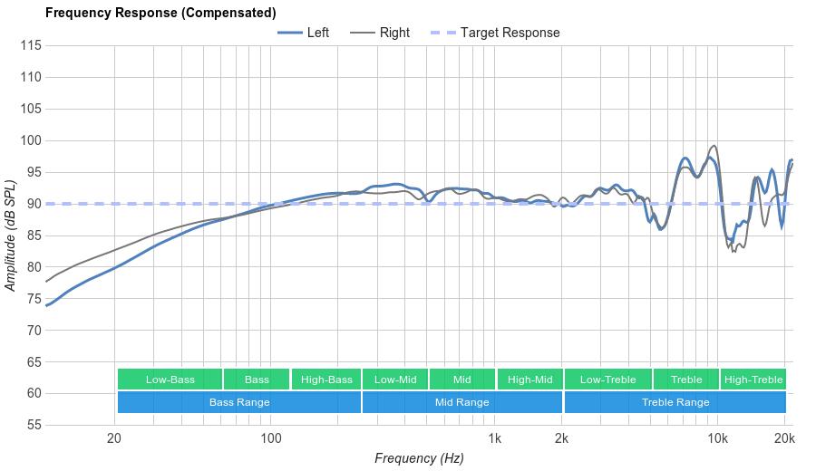 HiFiMan HE-400i Frequency Response