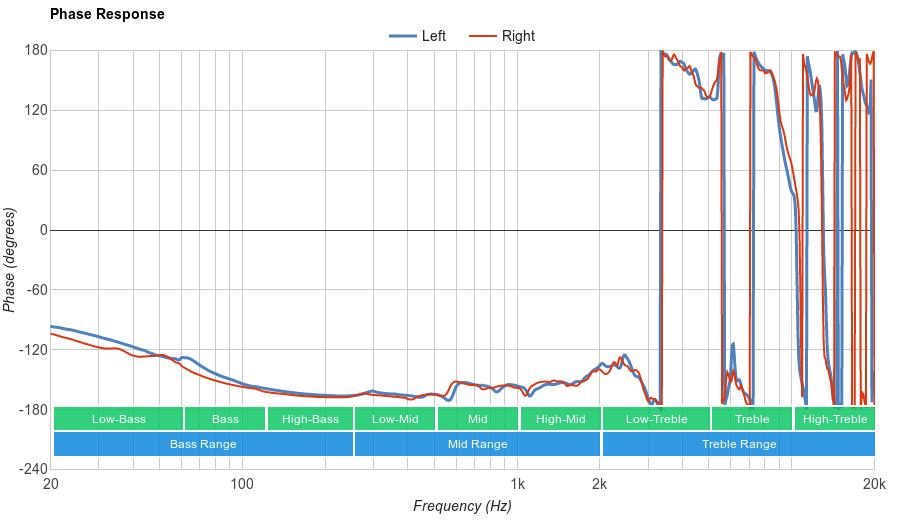 HiFiMan HE-400i Phase Response