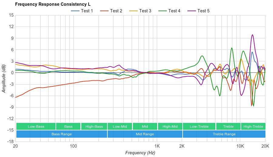HyperX Cloud Revolver Consistency L