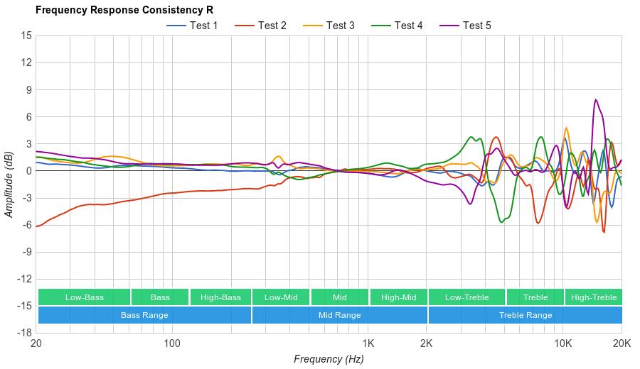 HyperX Cloud Revolver Consistency R