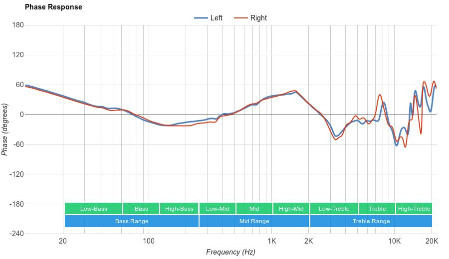 HyperX Cloud Revolver Phase Response