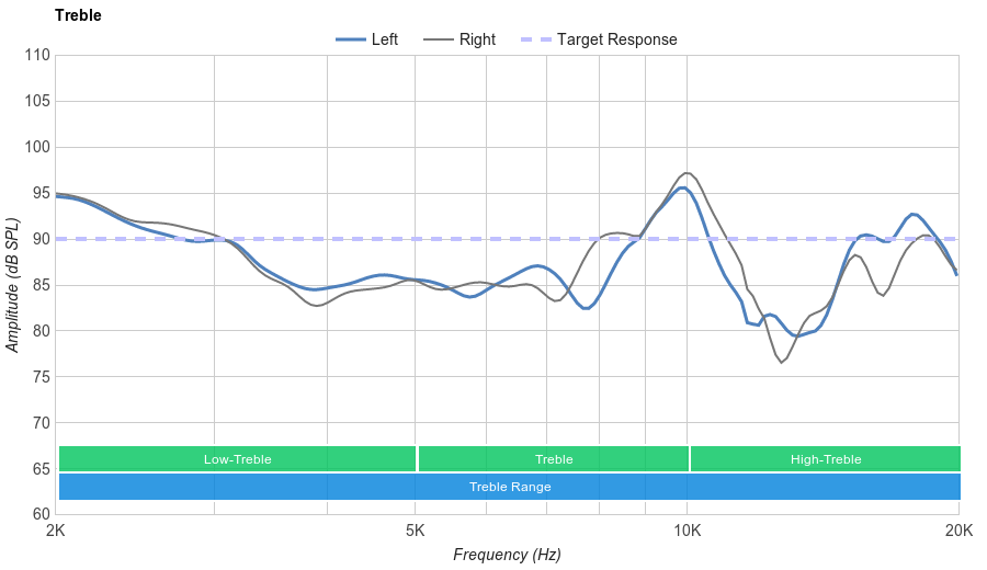 HyperX Cloud Revolver Treble