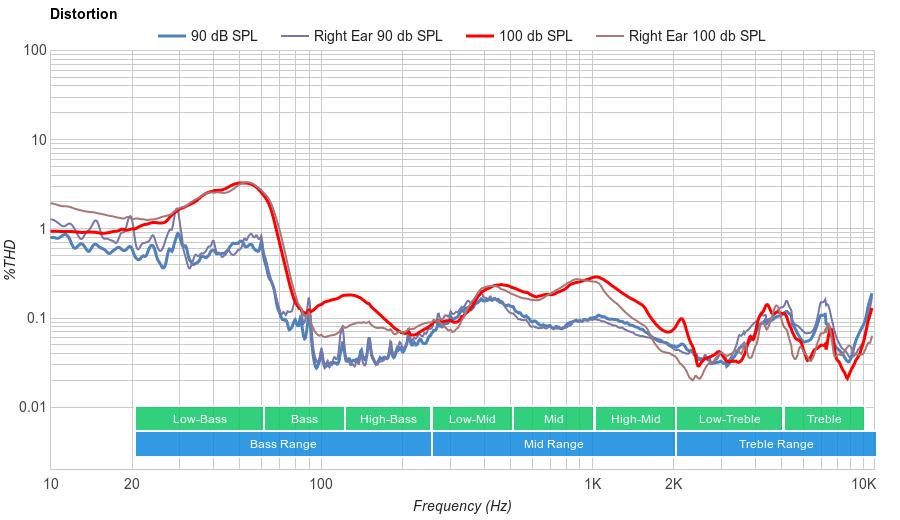 HyperX Cloud Stinger Distortion