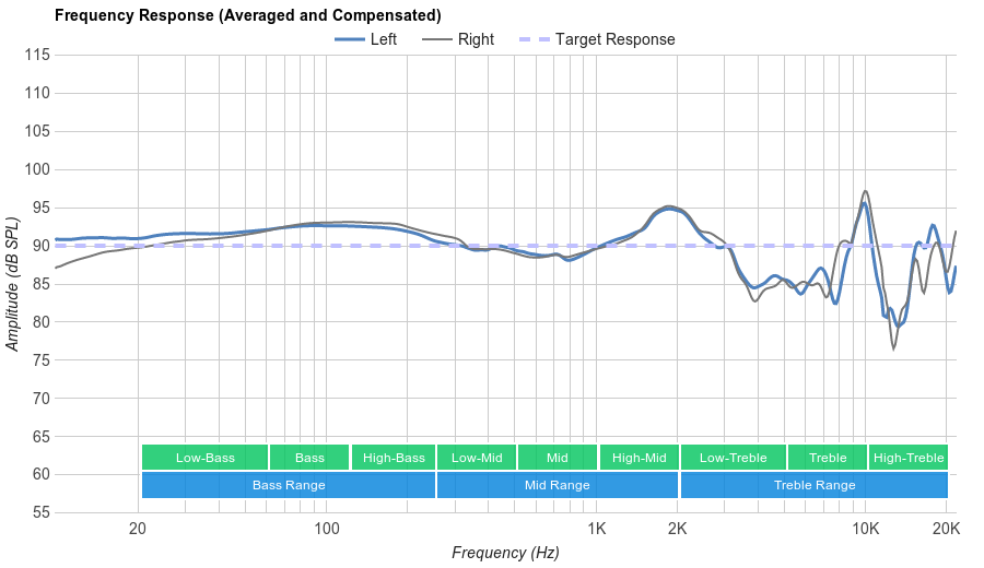 HyperX Cloud Stinger Frequency Response
