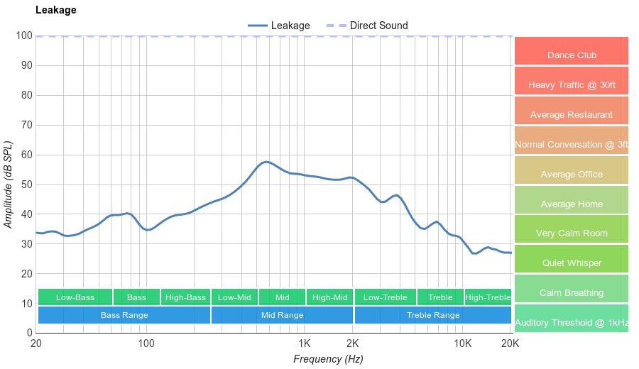 HyperX Cloud Stinger Leakage