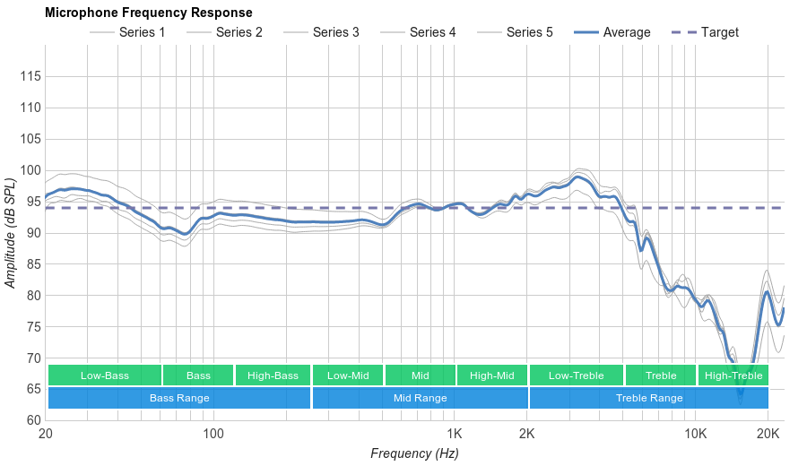 HyperX Cloud Stinger Microphone Frequency Response