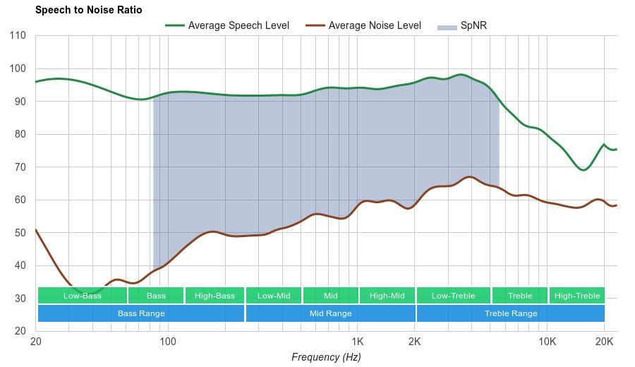 HyperX Cloud Stinger SpNR