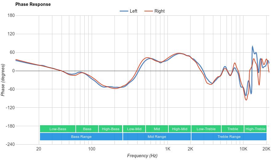 HyperX Cloud Stinger Phase Response