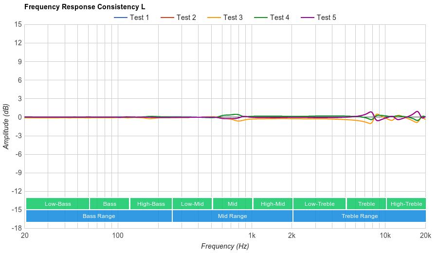 Jaybird X2 Consistency L