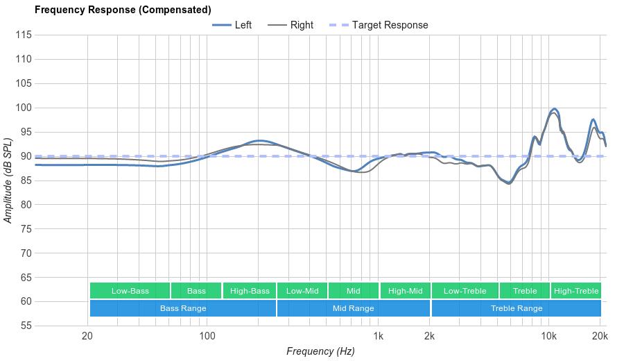 Jaybird X2 Frequency Response